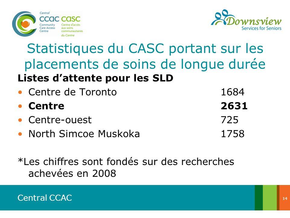 Central CCAC Listes dattente pour les SLD Centre de Toronto1684 Centre2631 Centre-ouest725 North Simcoe Muskoka1758 *Les chiffres sont fondés sur des