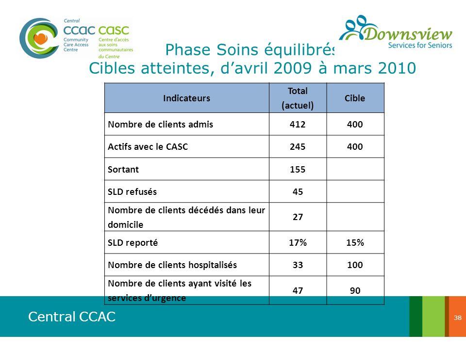 Central CCAC Indicateurs Total (actuel) Cible Nombre de clients admis412400 Actifs avec le CASC245400 Sortant155 SLD refusés45 Nombre de clients décéd
