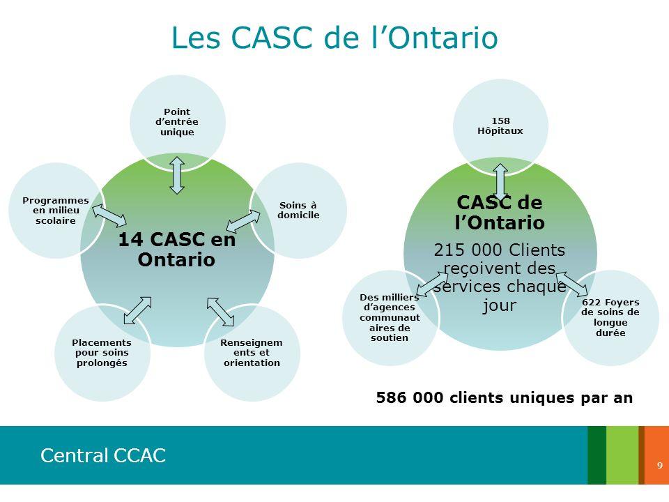 Central CCAC Les CASC de lOntario 14 CASC en Ontario Point dentrée unique Soins à domicile Renseignem ents et orientation Placements pour soins prolon