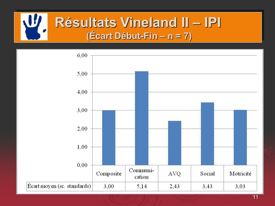 11 Résultats Vineland II – IPI (Écart Début-Fin – n = 7)