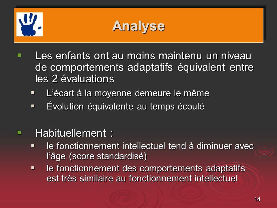 14 Les enfants ont au moins maintenu un niveau de comportements adaptatifs équivalent entre les 2 évaluations Les enfants ont au moins maintenu un niv