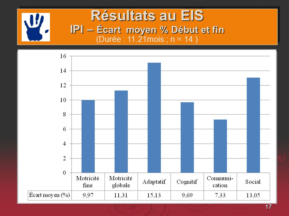 17 Résultats au EIS IPI – Écart moyen % Début et fin Résultats au EIS IPI – Écart moyen % Début et fin (Durée : 11.21mois ; n = 14 )