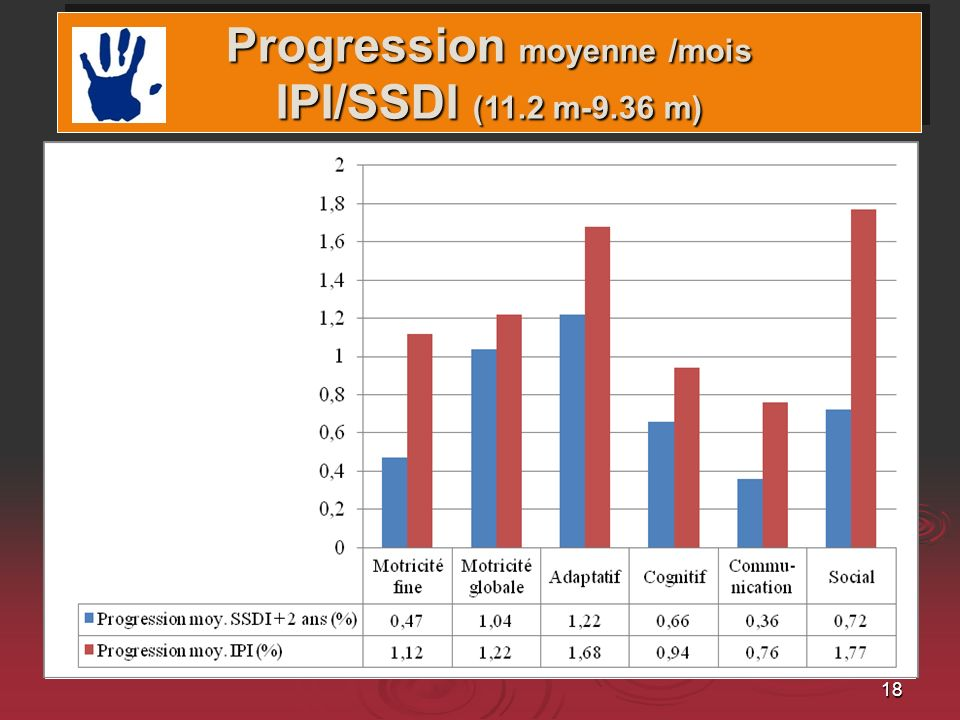 18 Domaines et gains Progression moyenne /mois IPI/SSDI (11.2 m-9.36 m)