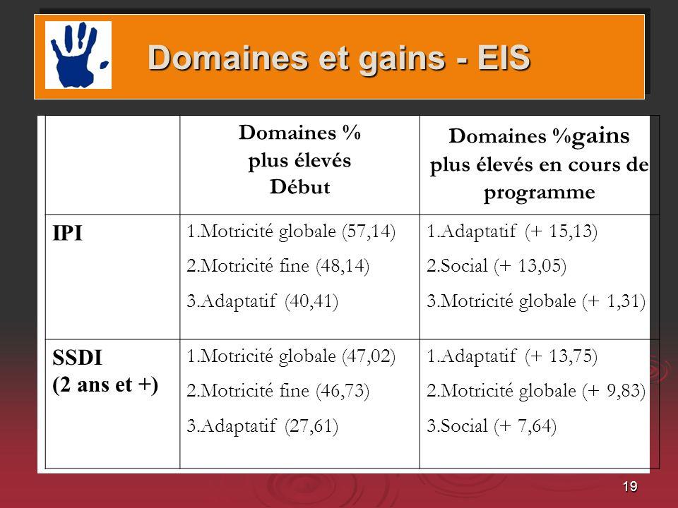 19 Domaines et gains Domaines et gains - EIS Domaines % plus élevés Début Domaines % gains plus élevés en cours de programme IPI 1.Motricité globale (57,14) 2.Motricité fine (48,14) 3.Adaptatif (40,41) 1.Adaptatif (+ 15,13) 2.Social (+ 13,05) 3.Motricité globale (+ 1,31) SSDI (2 ans et +) 1.Motricité globale (47,02) 2.Motricité fine (46,73) 3.Adaptatif (27,61) 1.Adaptatif (+ 13,75) 2.Motricité globale (+ 9,83) 3.Social (+ 7,64)