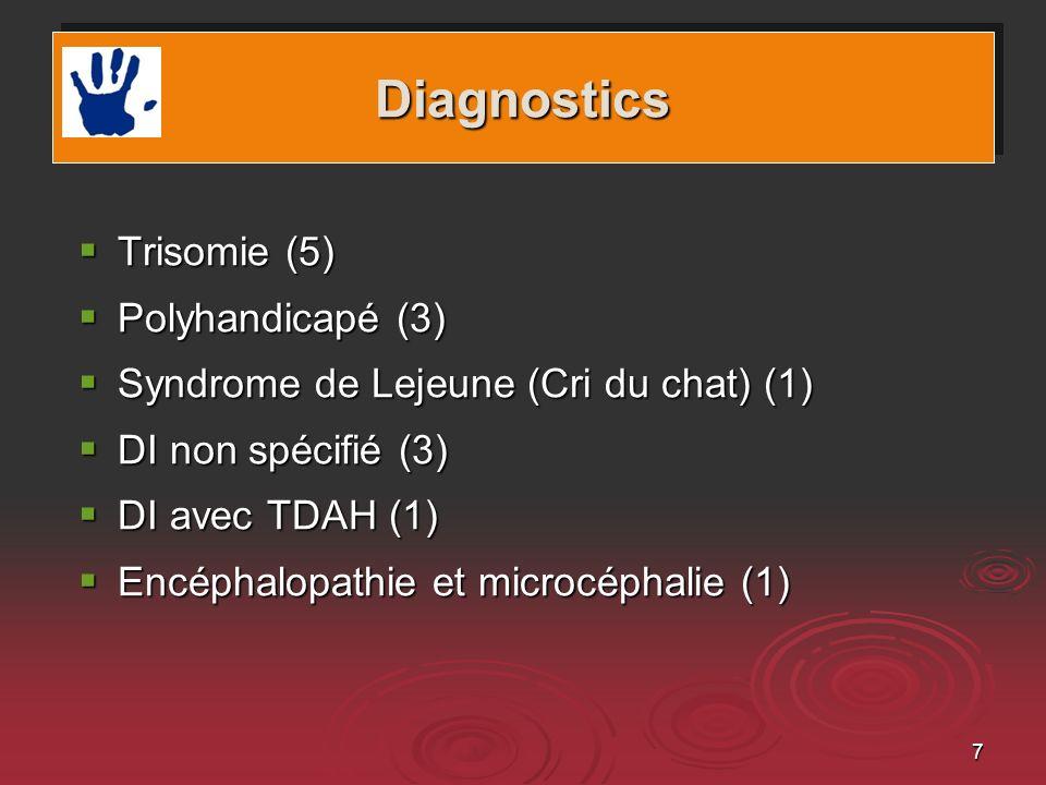 7 Trisomie (5) Trisomie (5) Polyhandicapé (3) Polyhandicapé (3) Syndrome de Lejeune (Cri du chat) (1) Syndrome de Lejeune (Cri du chat) (1) DI non spécifié (3) DI non spécifié (3) DI avec TDAH (1) DI avec TDAH (1) Encéphalopathie et microcéphalie (1) Encéphalopathie et microcéphalie (1) DiagnosticsDiagnostics