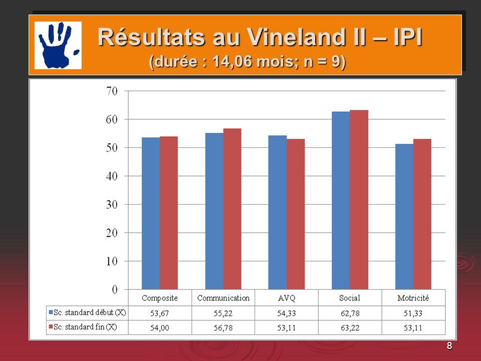 8 Domaines et gains Résultats au Vineland II – IPI (durée : 14,06 mois; n = 9) Résultats au Vineland II – IPI (durée : 14,06 mois; n = 9)