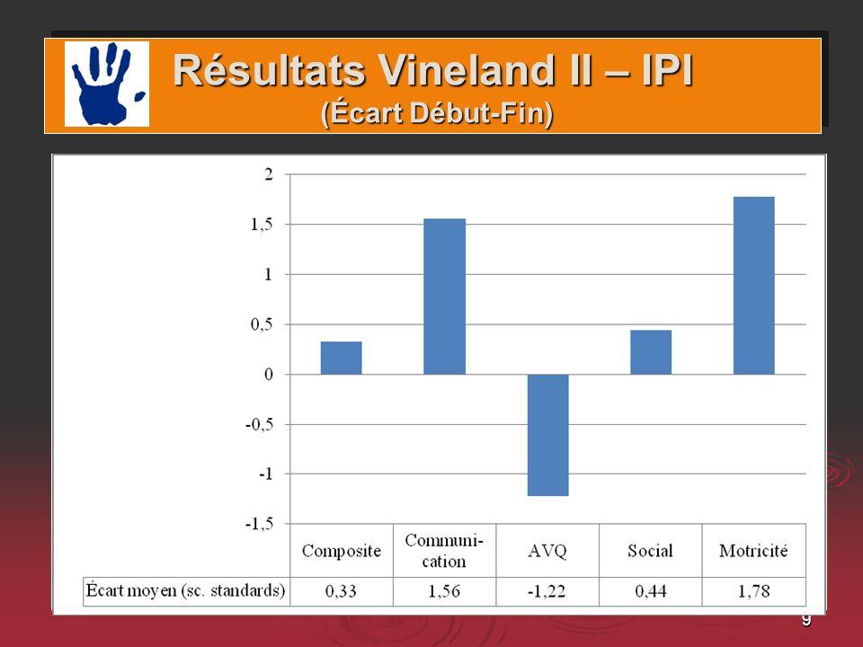 10 Domaines et gains Résultats au Vineland II – IPI (durée :12,45 mois; n = 7) Résultats au Vineland II – IPI (durée :12,45 mois; n = 7)