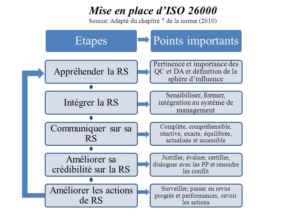 Mise en place dISO 26000 Source: Adapté du chapitre 7 de la norme (2010) Etapes Appréhender la RSIntégrer la RS Communiquer sur sa RS Améliorer sa cré