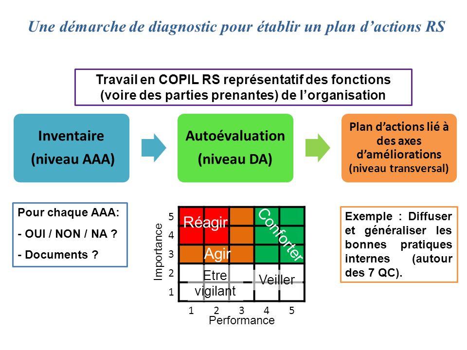 Inventaire (niveau AAA) Autoévaluation (niveau DA) Plan dactions lié à des axes daméliorations (niveau transversal) Une démarche de diagnostic pour ét