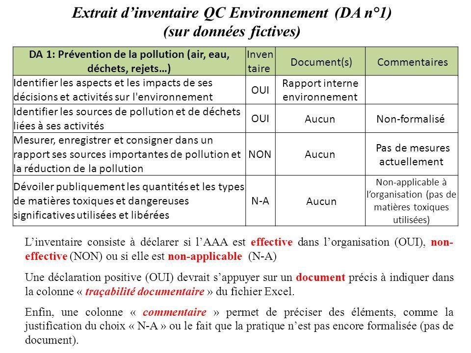 Extrait dinventaire QC Environnement (DA n°1) (sur données fictives) DA 1: Prévention de la pollution (air, eau, déchets, rejets…) Inven taire Documen