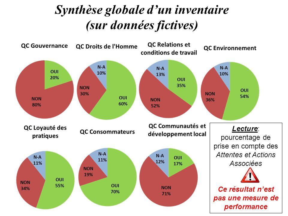 Synthèse globale dun inventaire (sur données fictives) Lecture: pourcentage de prise en compte des Attentes et Actions Associées Ce résultat nest pas