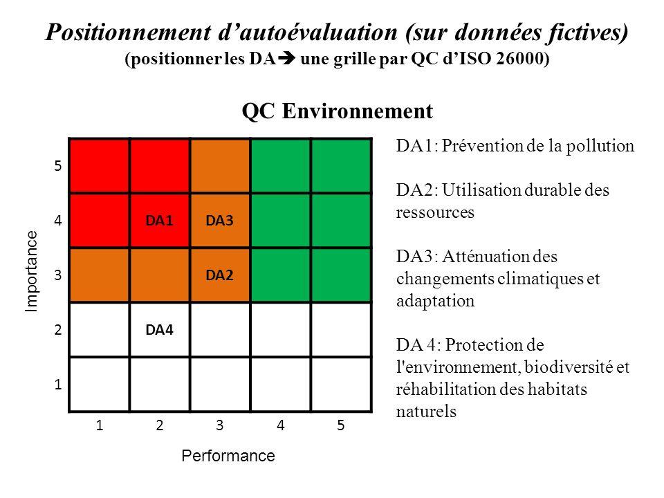 Positionnement dautoévaluation (sur données fictives) (positionner les DA une grille par QC dISO 26000) QC Environnement 5 4DA1DA3 3DA2 2DA4 1 12345 P