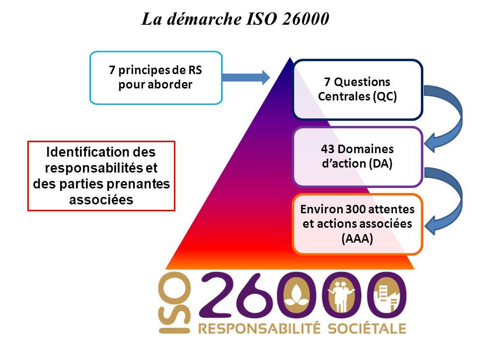 La démarche ISO 26000 7 Questions Centrales (QC) 43 Domaines daction (DA) Environ 300 attentes et actions associées (AAA) 7 principes de RS pour abord