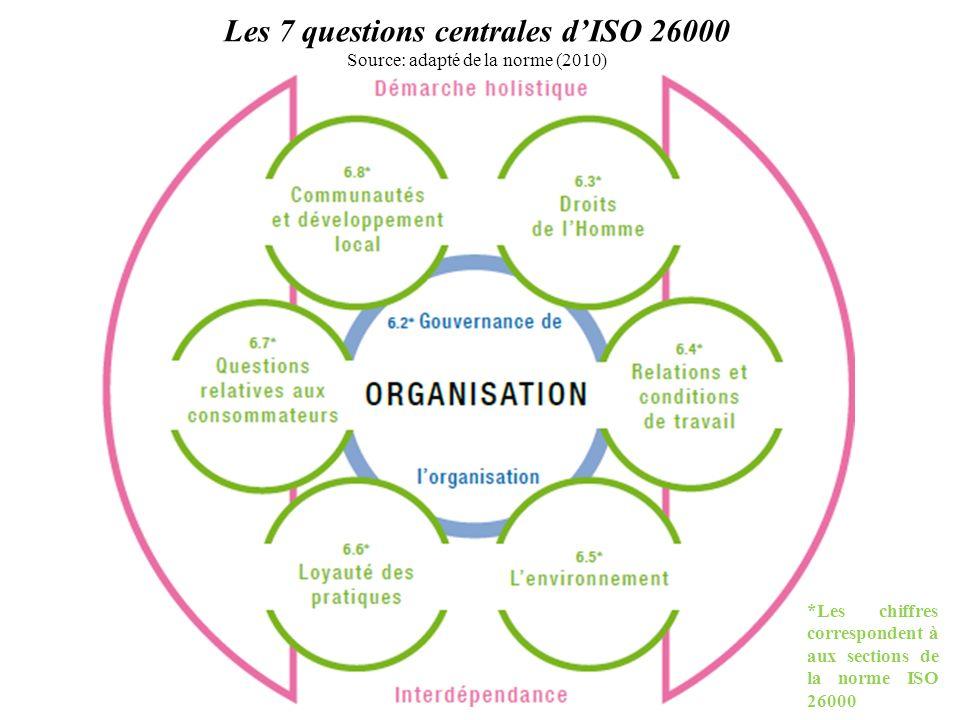 Les 7 questions centrales dISO 26000 Source: adapté de la norme (2010) *Les chiffres correspondent à aux sections de la norme ISO 26000