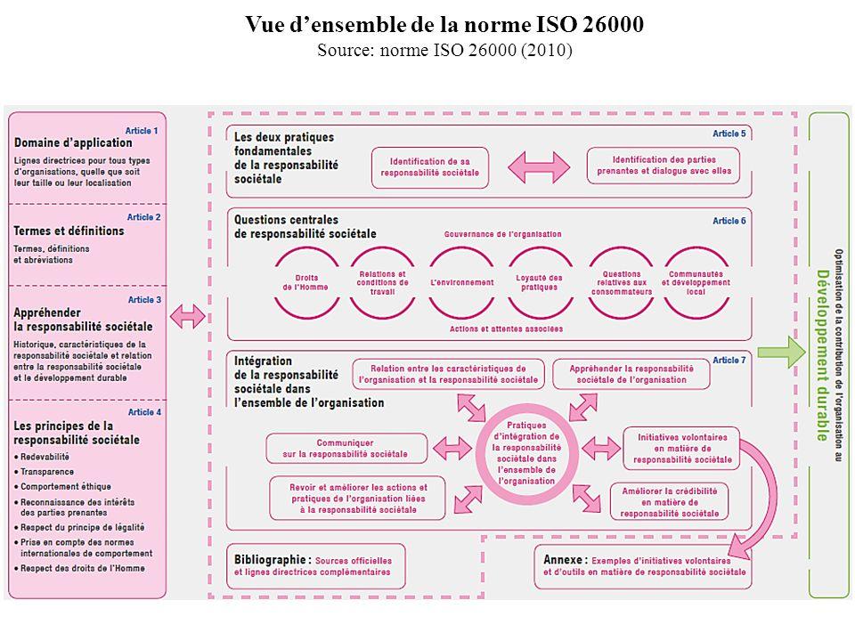 ISO 26000, trois ans après sa publication de 2010 La norme ISO 26000 est utilisée officiellement dans 64 pays (plus 17 en cours dofficialisation) et traduite dans 24 langues.