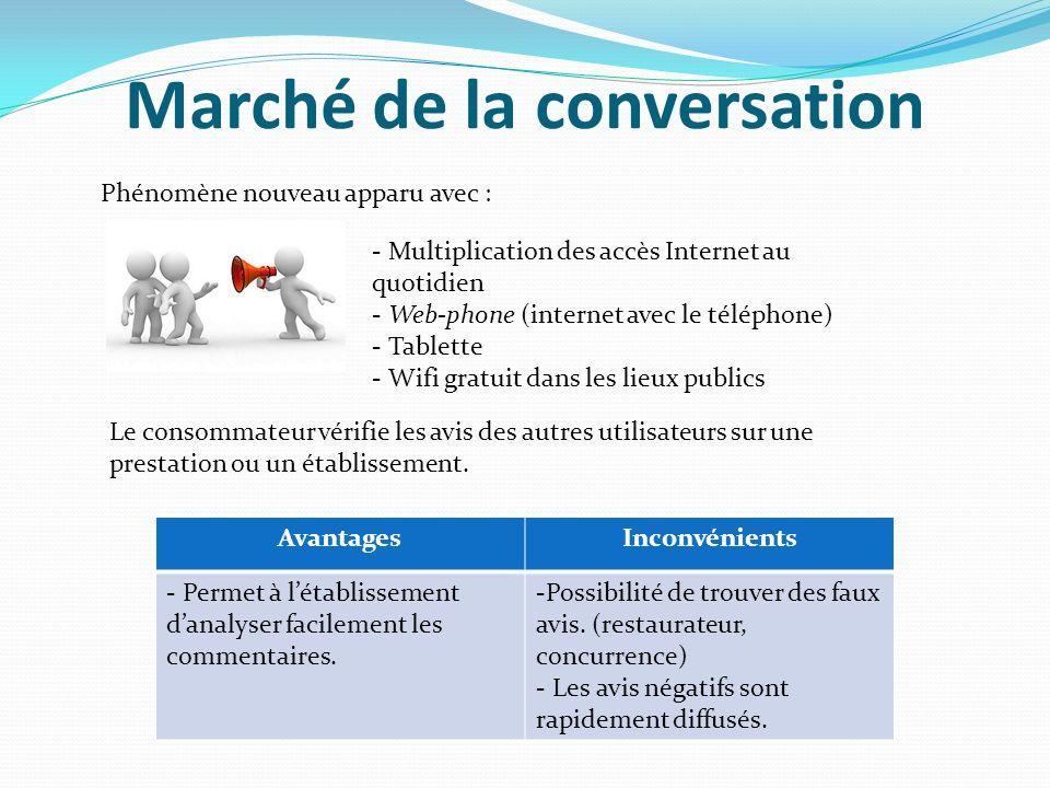 Marché de la conversation Phénomène nouveau apparu avec : - Multiplication des accès Internet au quotidien - Web-phone (internet avec le téléphone) -