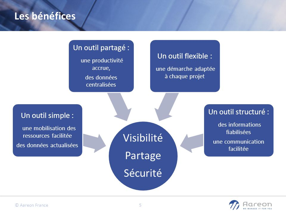 © Aareon France 6 Menu de la gestion de projet