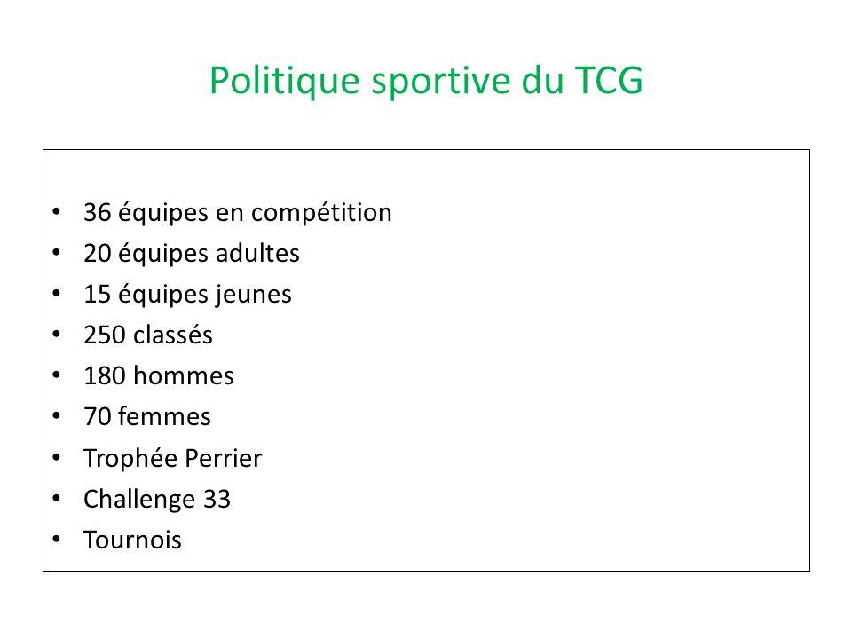 Politique sportive du TCG 36 équipes en compétition 20 équipes adultes 15 équipes jeunes 250 classés 180 hommes 70 femmes Trophée Perrier Challenge 33