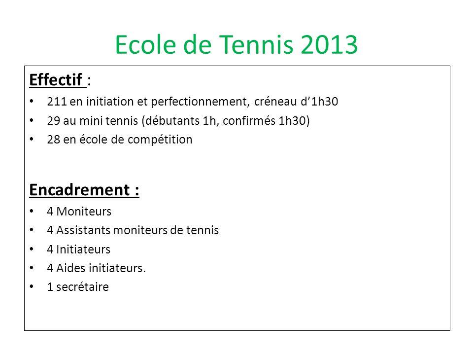 Ecole de Tennis 2013 Effectif : 211 en initiation et perfectionnement, créneau d1h30 29 au mini tennis (débutants 1h, confirmés 1h30) 28 en école de c