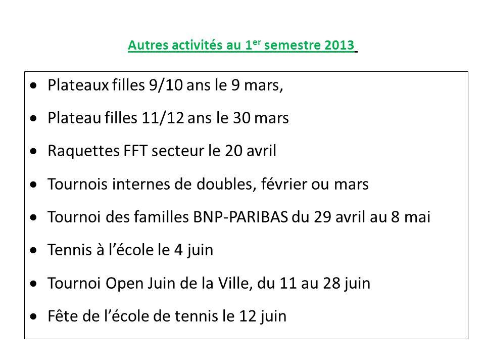 Autres activités au 1 er semestre 2013 Plateaux filles 9/10 ans le 9 mars, Plateau filles 11/12 ans le 30 mars Raquettes FFT secteur le 20 avril Tourn