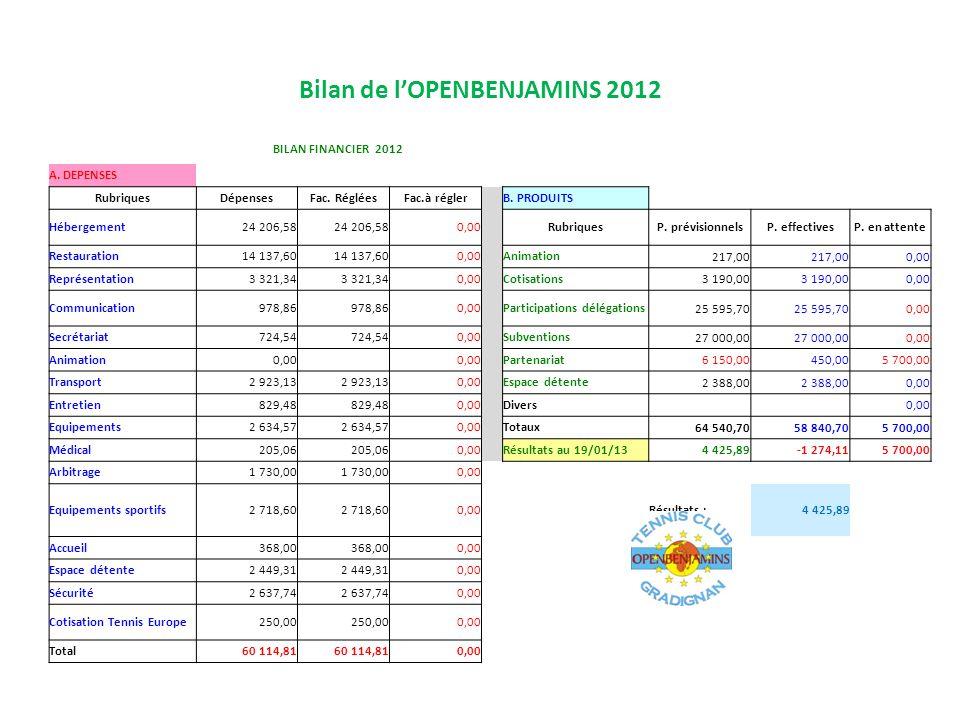 Bilan de lOPENBENJAMINS 2012 BILAN FINANCIER 2012 A. DEPENSES RubriquesDépensesFac. RégléesFac.à régler B. PRODUITS Hébergement24 206,58 0,00 Rubrique