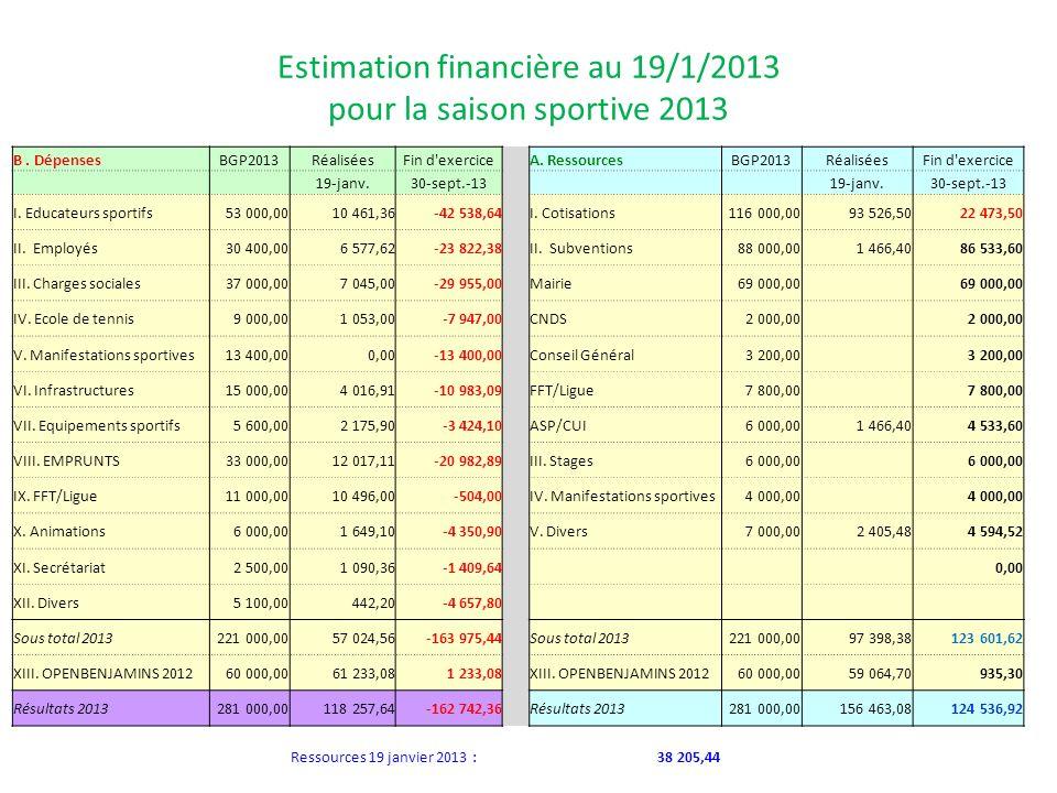 Estimation financière au 19/1/2013 pour la saison sportive 2013 B. DépensesBGP2013RéaliséesFin d'exercice A. RessourcesBGP2013RéaliséesFin d'exercice