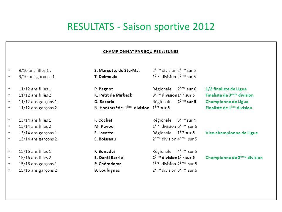 RESULTATS - Saison sportive 2012 CHAMPIONNAT PAR EQUIPES : JEUNES 9/10 ans filles 1:S. Marcotte de Ste-Ma.2 ème division2 ème sur 5 9/10 ans garçons 1