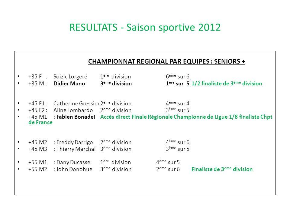 RESULTATS - Saison sportive 2012 CHAMPIONNAT REGIONAL PAR EQUIPES : SENIORS + +35 F:Soizic Lorgeré1 ère division6 ème sur 6 +35 M:Didier Mano3 ème div