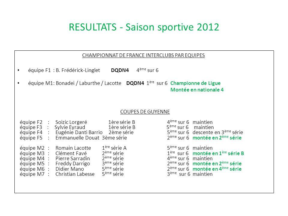 RESULTATS - Saison sportive 2012 CHAMPIONNAT DE FRANCE INTERCLUBS PAR EQUIPES équipe F1: B. Frédérick-LingletDQDN44 ème sur 6 équipe M1: Bonadei / Lab