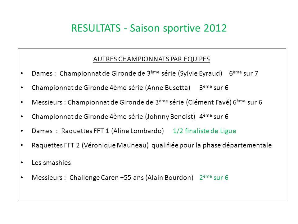 RESULTATS - Saison sportive 2012 AUTRES CHAMPIONNATS PAR EQUIPES Dames : Championnat de Gironde de 3 ème série (Sylvie Eyraud)6 ème sur 7 Championnat