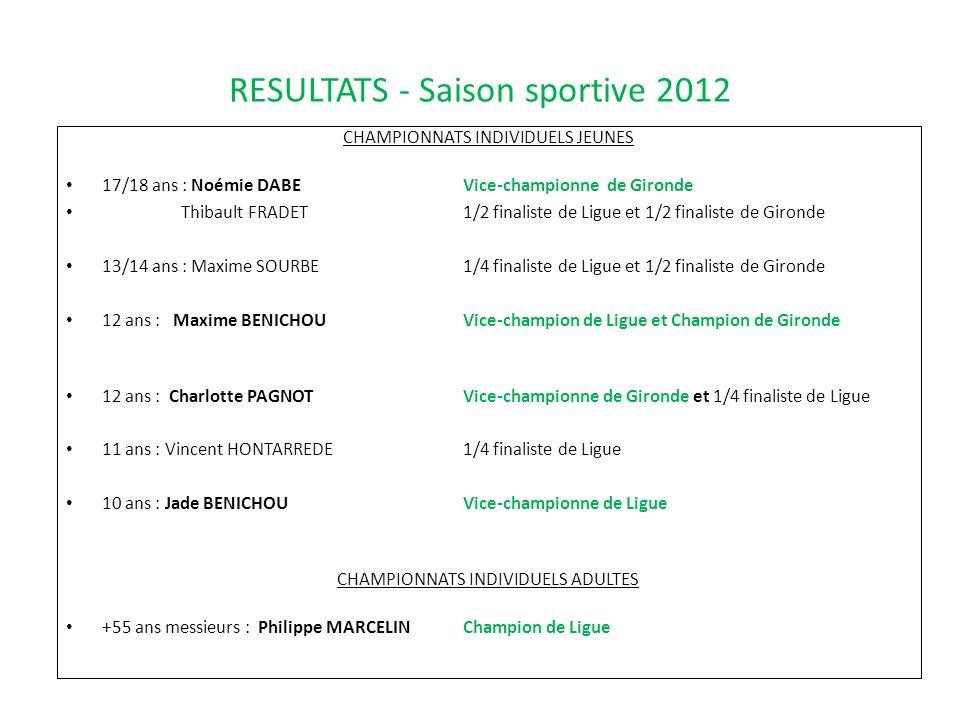 RESULTATS - Saison sportive 2012 CHAMPIONNATS INDIVIDUELS JEUNES 17/18 ans : Noémie DABEVice-championne de Gironde Thibault FRADET1/2 finaliste de Lig