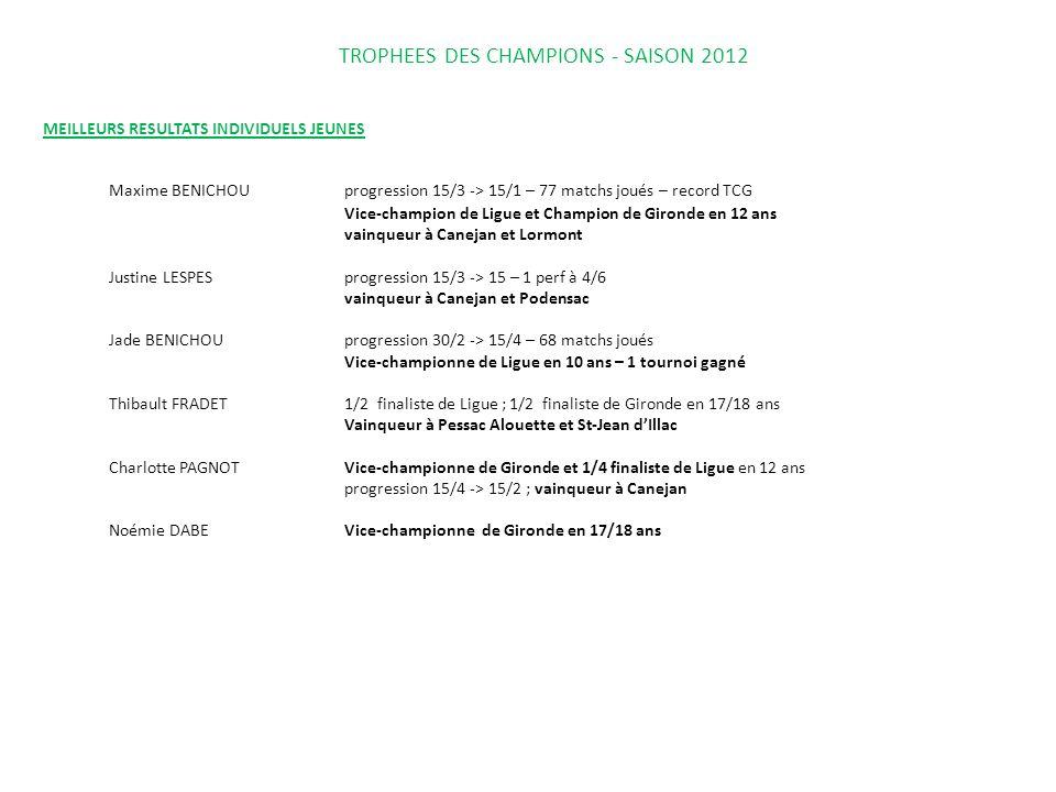 TROPHEES DES CHAMPIONS - SAISON 2012 MEILLEURS RESULTATS INDIVIDUELS JEUNES Maxime BENICHOUprogression 15/3 -> 15/1 – 77 matchs joués – record TCG Vic