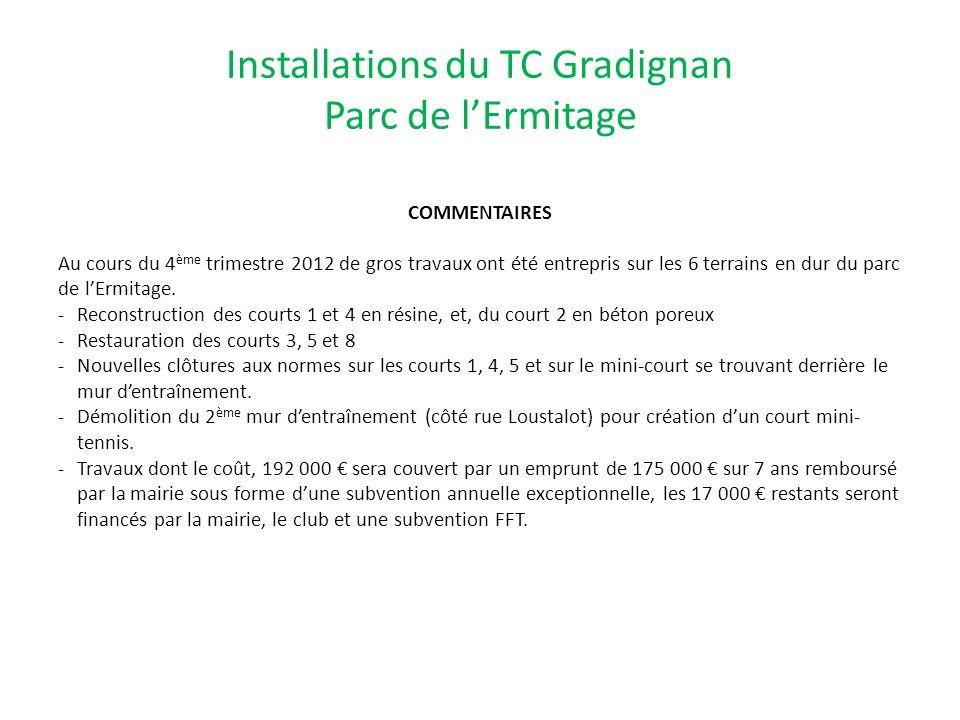 Installations du TC Gradignan Parc de lErmitage COMMENTAIRES Au cours du 4 ème trimestre 2012 de gros travaux ont été entrepris sur les 6 terrains en