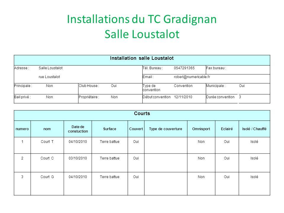 Installations du TC Gradignan Salle Loustalot Installation salle Loustalot Adresse :Salle LoustalotTél. Bureau :0547291365Fax bureau : rue LoustalotEm