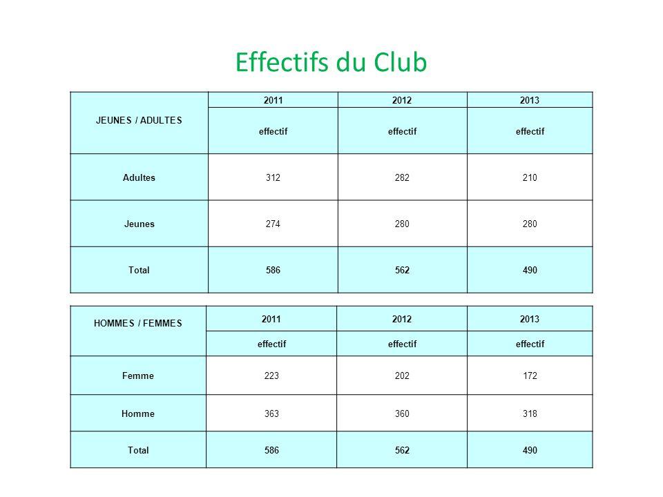 Effectifs du Club JEUNES / ADULTES 201120122013 effectif Adultes312282210 Jeunes274280 Total586562490 HOMMES / FEMMES 201120122013 effectif Femme22320