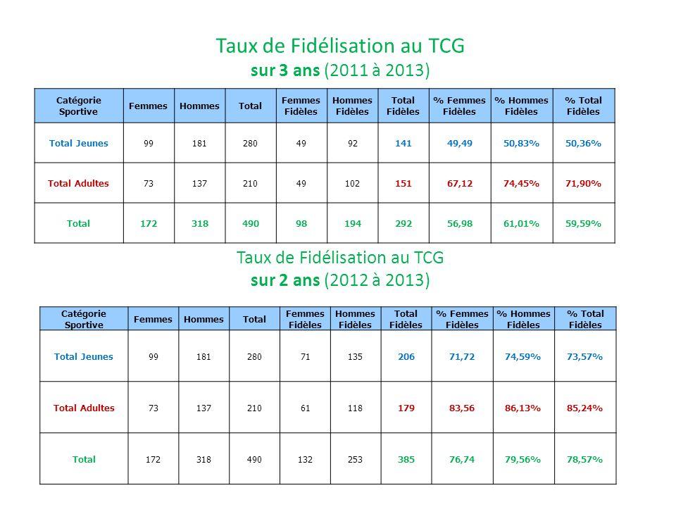 Taux de Fidélisation au TCG sur 3 ans (2011 à 2013) Catégorie Sportive FemmesHommesTotal Femmes Fidèles Hommes Fidèles Total Fidèles % Femmes Fidèles