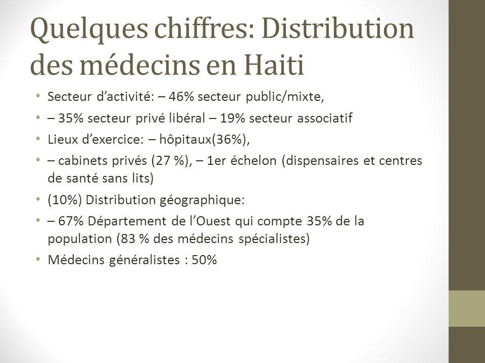 Quelques chiffres: Distribution des médecins en Haiti Secteur dactivité: – 46% secteur public/mixte, – 35% secteur privé libéral – 19% secteur associatif Lieux dexercice: – hôpitaux(36%), – cabinets privés (27 %), – 1er échelon (dispensaires et centres de santé sans lits) (10%) Distribution géographique: – 67% Département de lOuest qui compte 35% de la population (83 % des médecins spécialistes) Médecins généralistes : 50%