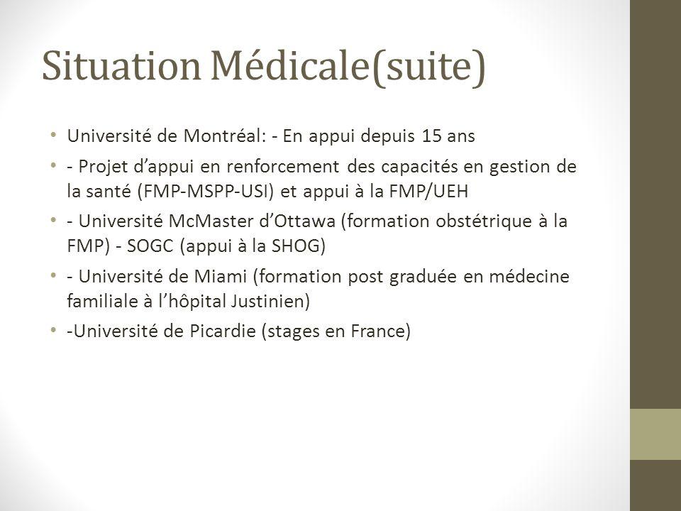 Situation Médicale(suite) Université de Montréal: En appui depuis 15 ans Projet dappui en renforcement des capacités en gestion de la santé (FMPMSPPUSI) et appui à la FMP/UEH Université McMaster dOttawa (formation obstétrique à la FMP) SOGC (appui à la SHOG) Université de Miami (formation post graduée en médecine familiale à lhôpital Justinien) Université de Picardie (stages en France)