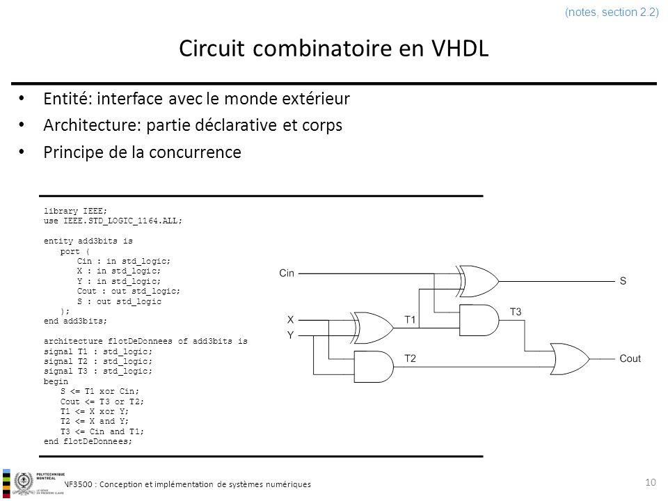INF3500 : Conception et implémentation de systèmes numériques Circuit combinatoire en VHDL Entité: interface avec le monde extérieur Architecture: par