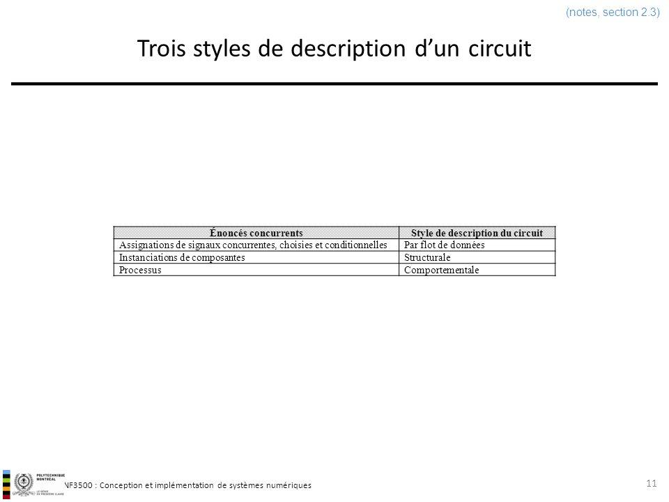 INF3500 : Conception et implémentation de systèmes numériques Trois styles de description dun circuit 11 Énoncés concurrentsStyle de description du ci