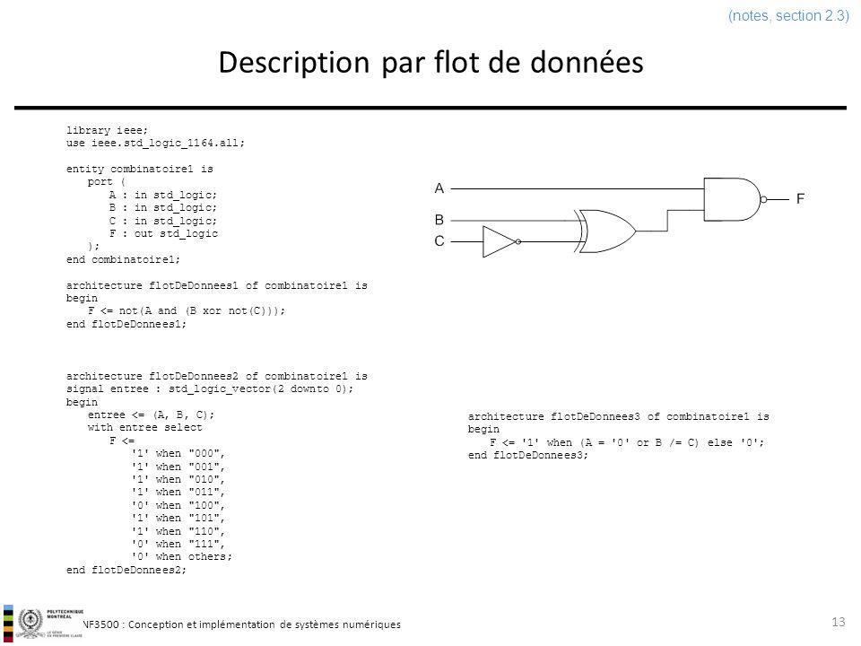 INF3500 : Conception et implémentation de systèmes numériques Description par flot de données 13 architecture flotDeDonnees2 of combinatoire1 is signa