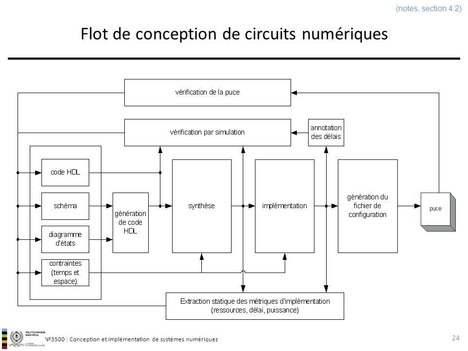 INF3500 : Conception et implémentation de systèmes numériques Flot de conception de circuits numériques 24 (notes, section 4.2)