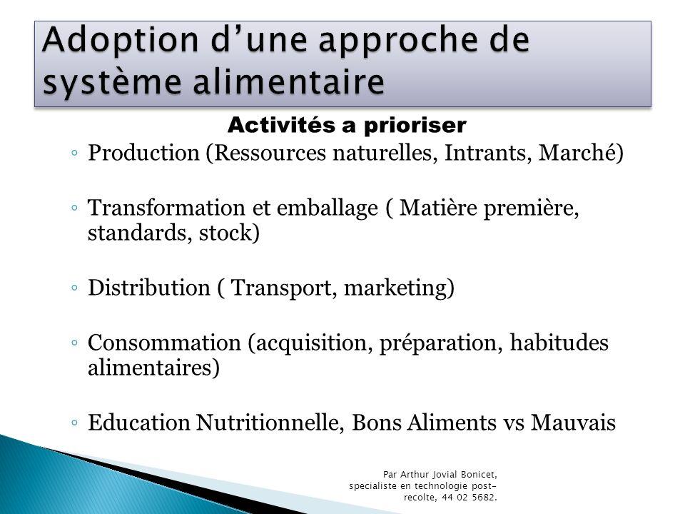 Activités a prioriser Production (Ressources naturelles, Intrants, Marché) Transformation et emballage ( Matière première, standards, stock) Distribut