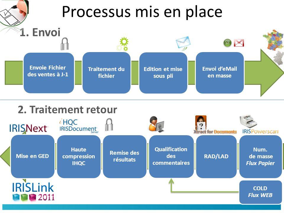 Processus mis en place Envoie Fichier des ventes à J-1 Traitement du fichier Edition et mise sous pli Envoi deMail en masse Num.