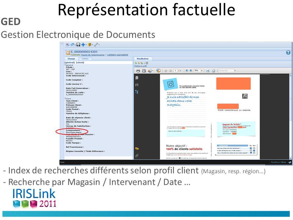 Représentation factuelle GED Gestion Electronique de Documents - Index de recherches différents selon profil client (Magasin, resp.