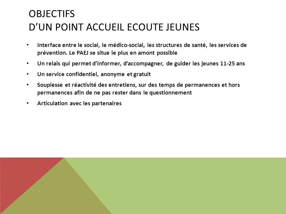 OBJECTIFS DUN POINT ACCUEIL ECOUTE JEUNES Interface entre le social, le médico-social, les structures de santé, les services de prévention. Le PAEJ se