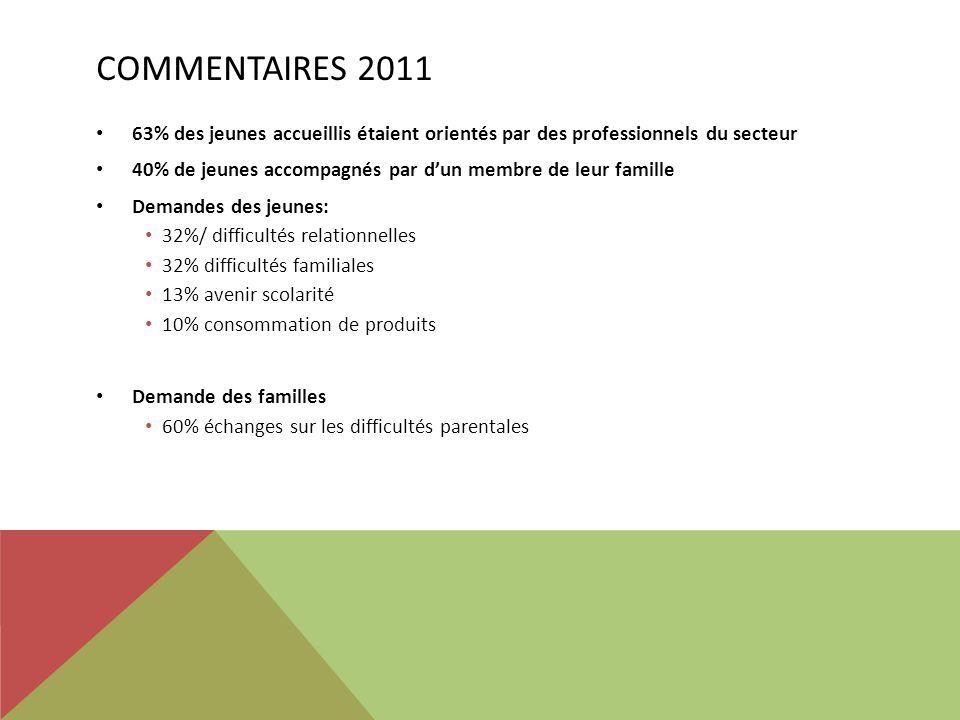 COMMENTAIRES 2011 63% des jeunes accueillis étaient orientés par des professionnels du secteur 40% de jeunes accompagnés par dun membre de leur famill