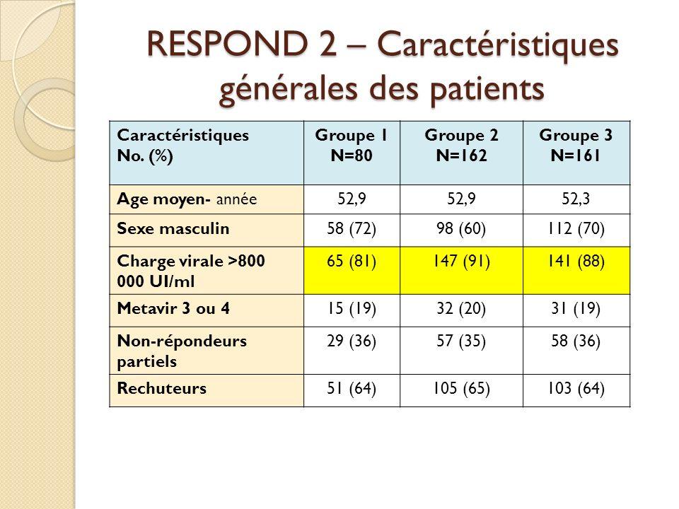 RESPOND 2 – Caractéristiques générales des patients Caractéristiques No. (%) Groupe 1 N=80 Groupe 2 N=162 Groupe 3 N=161 Age moyen- année52,9 52,3 Sex