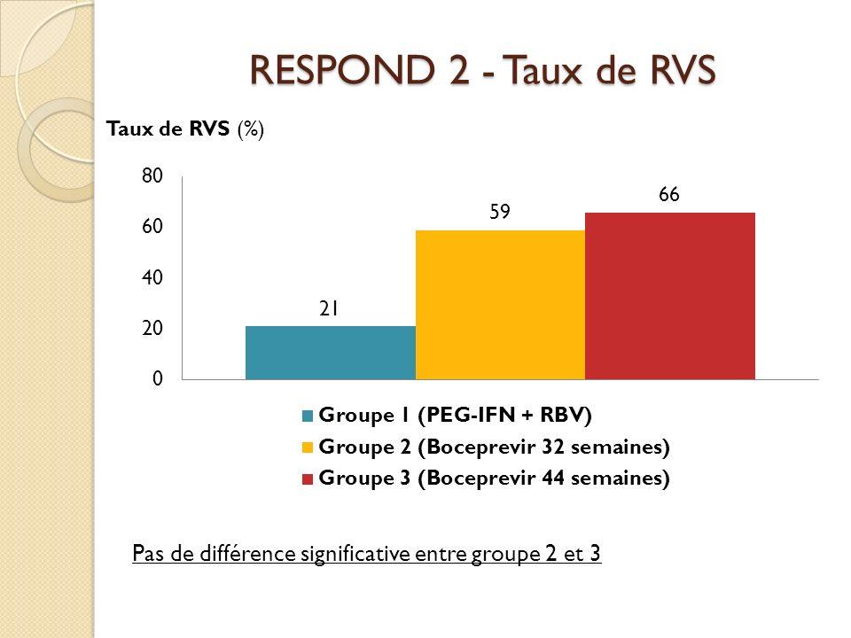 RESPOND 2 - Taux de RVS Taux de RVS (%) Pas de différence significative entre groupe 2 et 3