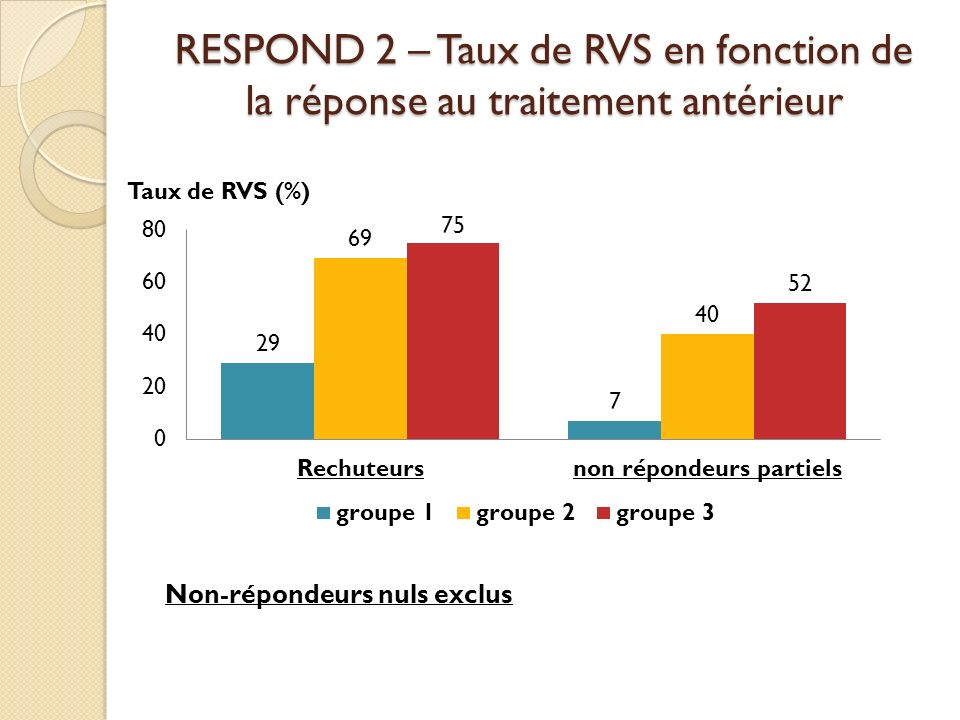RESPOND 2 – Taux de RVS en fonction de la réponse au traitement antérieur Taux de RVS (%) Non-répondeurs nuls exclus
